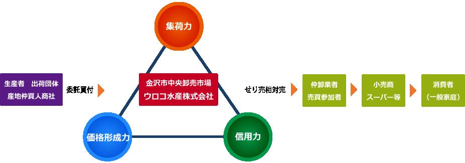 大卸の役割の図